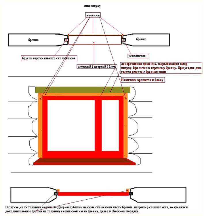 Установить окна пвх своими руками в деревянном доме